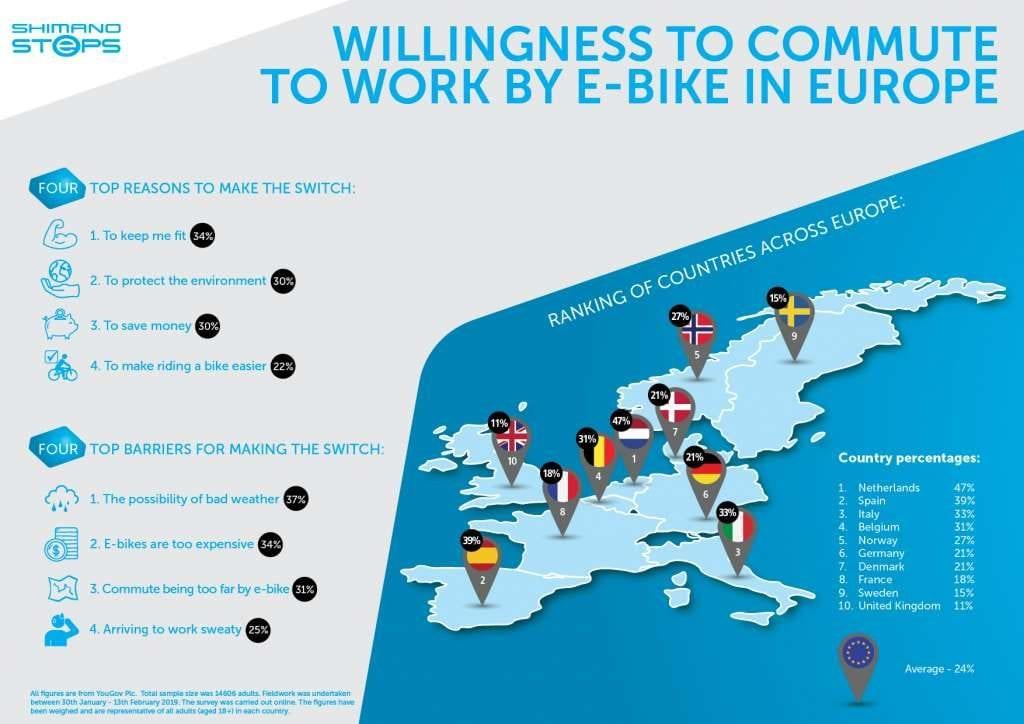 Οι Ευρωπαίοι προτιμούν για τη μετακίνησή τους E-Bike